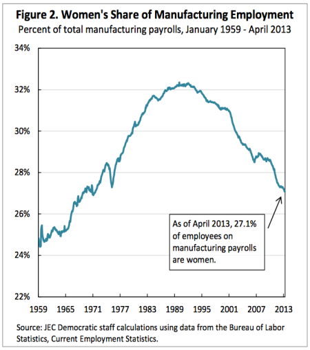women in mfg chart