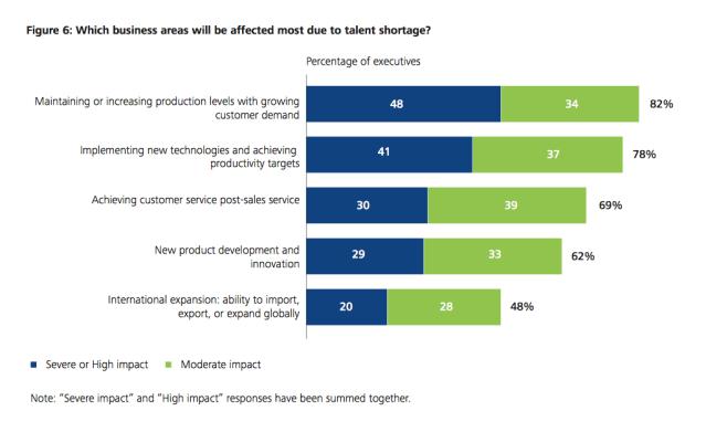 Business Areas Affected Most_SkillsGapBlog